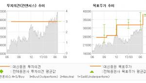 """[ET투자뉴스]테스, """"구름처럼 두둥실…"""" 매수(유지)-대신증권"""