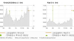 "[ET투자뉴스]세진중공업, ""신사업 진출 본격화…"" 매수(유지)-신한금융투자"