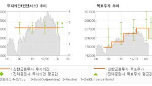 """[ET투자뉴스]한샘, """"새로운 성장 전략 …"""" TRADING BUY(유지)-신한금융투자"""