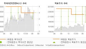 "[ET투자뉴스]SK이노베이션, ""하반기 이익 개선에…"" 매수(유지)-KB증권"