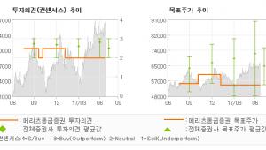 "[ET투자뉴스]한국타이어, ""밸류에이션 확장을 …"" HOLD-메리츠종금증권"