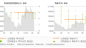 """[ET투자뉴스]컴투스, """"연말로 갈수록 매력…"""" 매수(유지)-신영증권"""