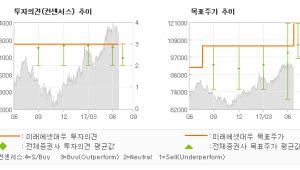 "[ET투자뉴스]키움증권, ""2Q 에도 경상적 …"" 매수(유지)-미래에셋대우"