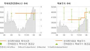 """[ET투자뉴스]제주항공, """"3분기를 벌써 기대…"""" 매수(유지)-한국투자증권"""