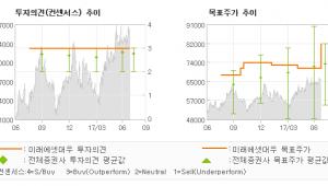 "[ET투자뉴스]한국타이어, ""중기 성장에 관심 …"" 매수(유지)-미래에셋대우"