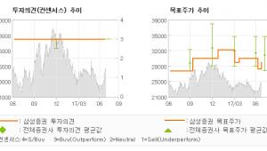 """[ET투자뉴스]포스코대우, """"불확실성 존재하나,…"""" 매수-삼성증권"""