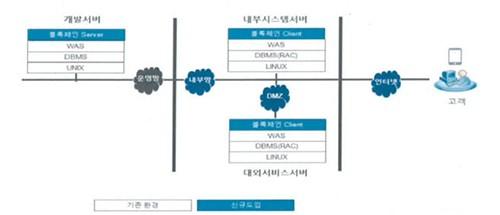 新引进区块链技术的系统构成图