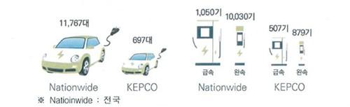 韩国国内以及韩国电力公社的电动汽车相关普及情况