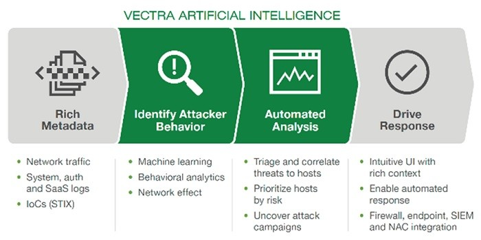 벡트라네트웍스의 인공지능 기반의 APT 대응 솔루션 벡트라 코그니토의 서비스 구조