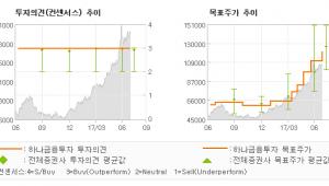 """[ET투자뉴스]삼성전기, """"17년 하반기 및 …"""" 매수-하나금융투자"""