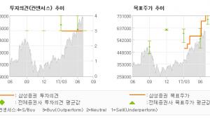 "[ET투자뉴스]휴젤, ""하반기 해외 사업 …"" 매수-삼성증권"
