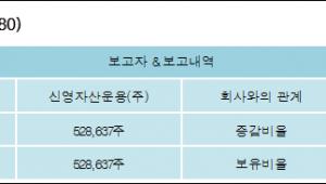[ET투자뉴스][케이씨씨 지분 변동] 신영자산운용(주) 외 3명 5.01%p 증가, 5.01% 보유