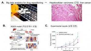 KISTI, HPC·빅데이터로 항암제 발굴하는 원천기술 개발
