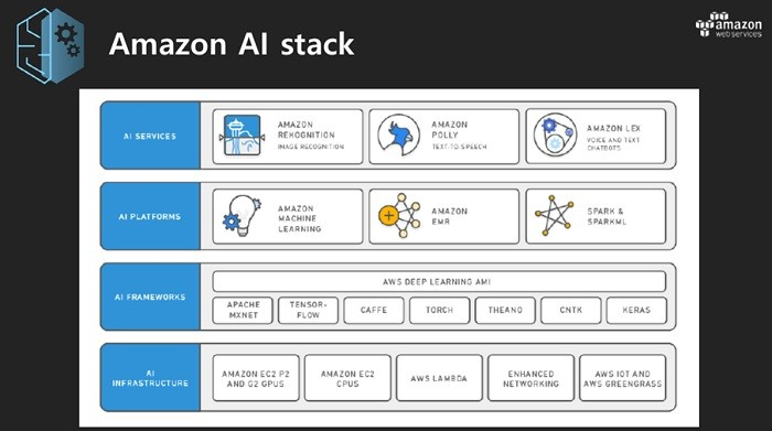 AWS의  AI 스택