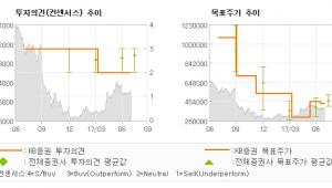 "[ET투자뉴스]한미약품, ""일회성 이익 뒤에 …"" HOLD(유지)-KB증권"