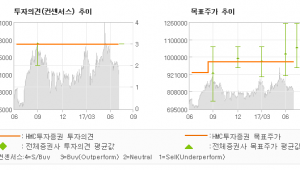 "[ET투자뉴스]NAVER, \""기술 플랫폼으로의 …\"" 매수-HMC투자증권"