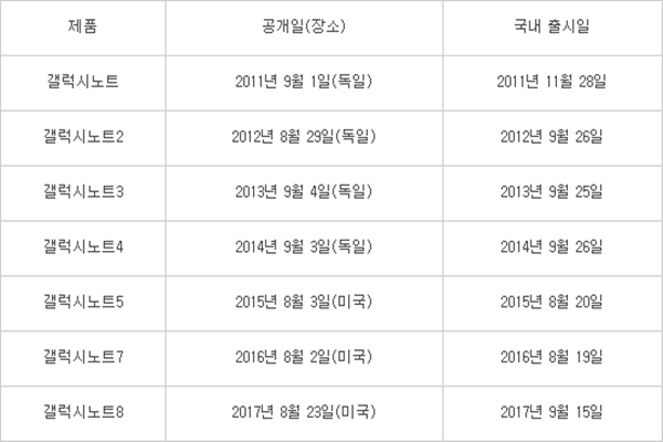 ■Date of introduction of Galaxy Note series and release dates of Galaxy Note series in South Korea