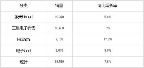 主要家电零售公司上半年销量(暂定值)(单位:亿韩元)