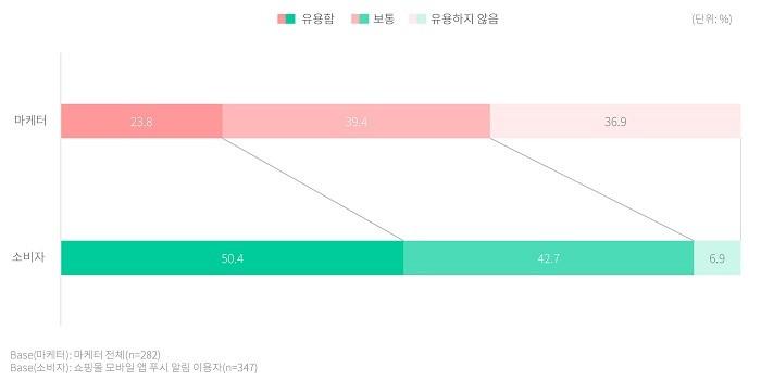 쇼핑몰 앱 푸시 알림의 유용도(자료제공 = DMC미디어)