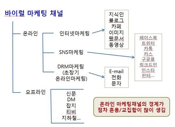 [송상민의 돈이 되는 바이럴 마케팅] 효율적인 노출과 배포마케팅을 위한 채널선택