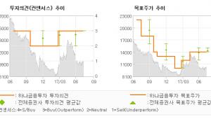 "[ET투자뉴스]인터파크, ""다시 사자…"" 매수-하나금융투자"