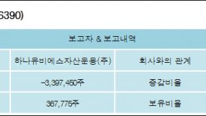[ET투자뉴스][현대시멘트 지분 변동] 하나유비에스자산운용(주) 외 1명 -20.28%p 감소, 2.19