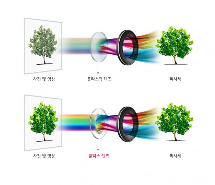 LG전자 차기 전략 프리미엄 스마트폰 'LG V30'는 F1.6의 밝은 조리개값과 함께 최적의 색감과 질감을 구현하기 위해 후면 표준렌즈를 구성하는 6장의 렌즈 중 빛을 직접 받아들이는 첫번째 렌즈에 글라스 소재인 '크리스탈 클리어 렌즈(Crystal Clear Lens)'를 채택했다. 글라스 렌즈는 기존 플라스틱 렌즈보다 가시광선 투과율이 높아 피사체의 디테일까지 더욱 선명하게 촬영할 수 있다. 아울러 보다 정확한 색감과 사실적인 질감 표현이 가능해 DSLR 등 고급 카메라용 렌즈에 주로 사용된다. 그림은 플라스틱 렌즈 대비 가시광선 투과율이 높은 글라스 렌즈가 사진과 영상을 더 선명하게 촬영할 수 있음을 보여주는 개념도.