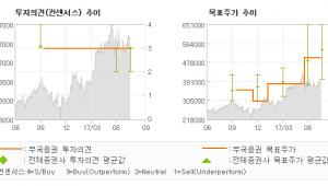 """[ET투자뉴스]엔씨소프트, """"하반기 기대요인이 …"""" 매수(유지)-부국증권"""