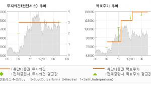 """[ET투자뉴스]세아제강, """"희비가 엇갈린 강관…"""" 매수(유지)-유안타증권"""