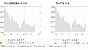 "[ET투자뉴스]필링크, ""열어보니 더 핫하다…"" 매수(유지)-교보증권"