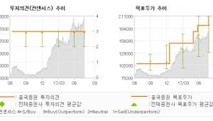 """[ET투자뉴스]LG이노텍, """"LG이노텍 - 더 …"""" 매수(유지)-흥국증권"""