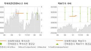 """[ET투자뉴스]삼성화재, """"일시적 요인에 의한…"""" 매수(유지)-한화투자증권"""