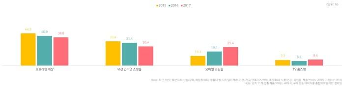 소비자들의 제품 구매처(자료제공 = DMC미디어)