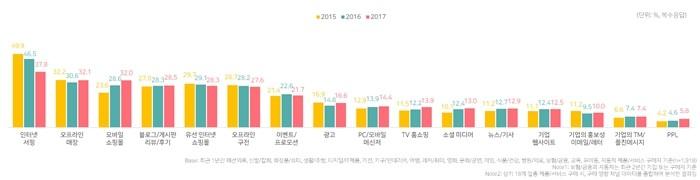 제품 구매에 영향을 주는 미디어 채널(자료제공 = DMC미디어)