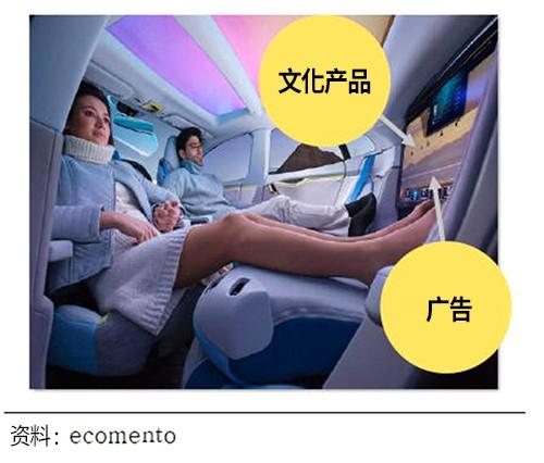 用户进入无人驾驶车辆后,可进行文化产品消费,图为设想画面