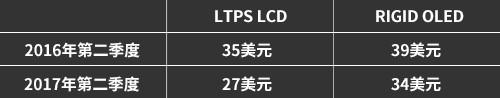 智能手机用5.5英寸Full HD LTPS LCD与RIGID OLED的供应价格对比