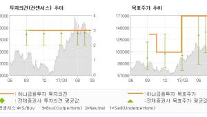 """[ET투자뉴스]현대미포조선, """"벌크선 수주와 도크…"""" 매수-하나금융투자"""