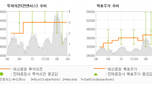 "[ET투자뉴스]LG디스플레이, ""신호등이 초록불로 …"" 매수(유지)-대신증권"