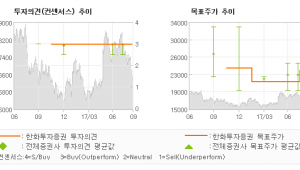 "[ET투자뉴스]현대그린푸드, ""하반기 본업이 이끌…"" 매수(유지)-한화투자증권"