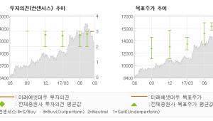 """[ET투자뉴스]광주은행, """"돋보이는 이익 개선…"""" 매수(신규)-미래에셋대우"""