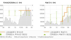 """[ET투자뉴스]현대미포조선, """"수주는 여전히 순항…"""" 매수(유지)-신한금융투자"""