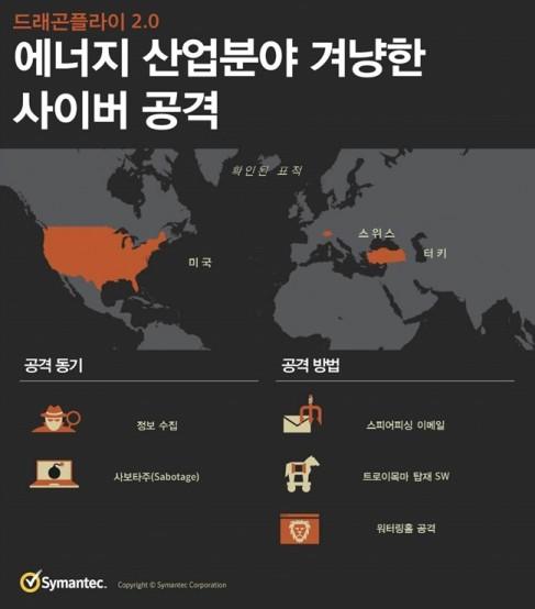 에너지 산업분야 겨냥한 사이버 공격_드래곤플라이 2.0