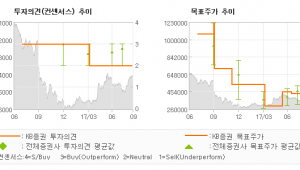 "[ET투자뉴스]한미약품, ""포지오티닙 임상 2…"" HOLD(유지)-KB증권"