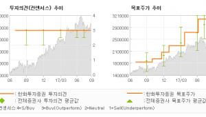 """[ET투자뉴스]삼성전자, """"3분기 감익 우려 …"""" 매수(유지)-한화투자증권"""