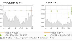 """[ET투자뉴스]테크윙, """"2H17부터 강한 …"""" 매수(신규)-KB증권"""