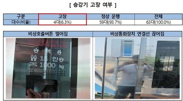 한국소비자원이 최근 서울·경기·부산·대전·광주 등 전국 5개 도시에 설치된 육교 승강기 63대를 대상으로 안전실태를 조사한 결과, 관련 법규를 준수하고 안전 운행을 책임져야 하는 지방자체단체들의 무관심 속에 안전 사각지대가 되고 있는 것으로 나타났다. 자료=한국소비자원 제공