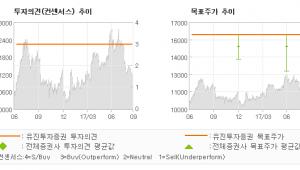 """[ET투자뉴스]서원인텍, """"모바일 안정 성장속…"""" 매수(유지)-유진투자증권"""