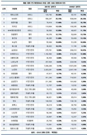 매출 대비 연구개발 비중 상위 30개 업체. 자료=CEO스코어 제공