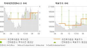 "[ET투자뉴스]컴투스, ""다가오는 신작모멘텀…"" 매수(유지)-유진투자증권"