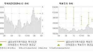 "[ET투자뉴스]SK케미칼, ""지주사 전환, 기업…"" 매수(신규)-골든브릿지투자증권"
